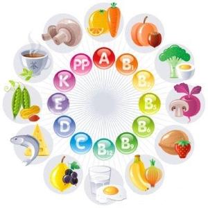 Необходимые человеку витамины